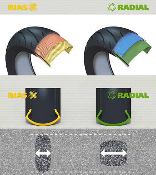 نمای گرافیکی از لایه های دو تایر رادیال و بایاس، تایرهای رادیال پهن تر هستند